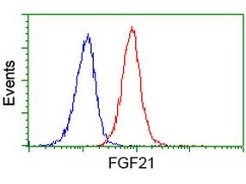 Flow Cytometry (FACS) image for anti-Fibroblast Growth Factor 21 (FGF21) (AA 29-209) antibody (ABIN2454511)