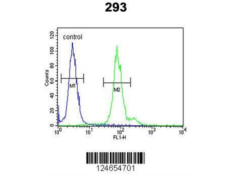 Flow Cytometry (FACS) image for anti-Inhibitor of DNA Binding 4, Dominant Negative Helix-Loop-Helix Protein (ID4) (AA 1-30), (N-Term) antibody (ABIN653935)