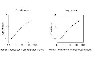 Image no. 1 for Angiopoietin 4 (ANGPT4) ELISA Kit (ABIN1979481)