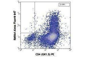 Flow Cytometry (FACS) image for anti-IL9 antibody (Interleukin 9)  (Alexa Fluor 647) (ABIN2657964)
