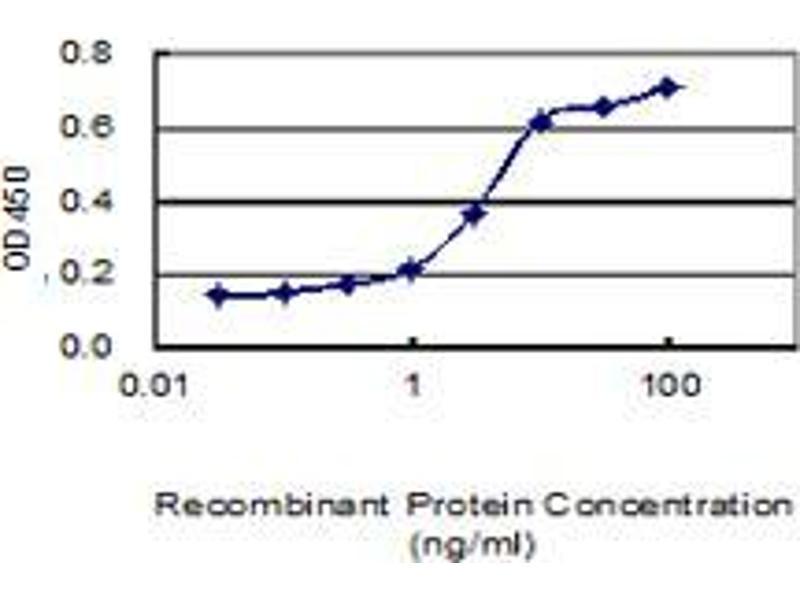 ELISA image for anti-CD247 Molecule (CD247) (AA 1-164), (full length) antibody (ABIN560227)