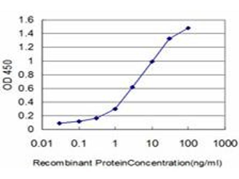 ELISA image for anti-EPH Receptor B3 (EPHB3) (AA 899-997), (partial) antibody (ABIN560764)