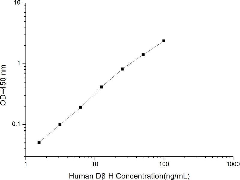 Dopamine beta-Hydroxylase (Dopamine beta-Monooxygenase) (DBH) ELISA Kit (2)