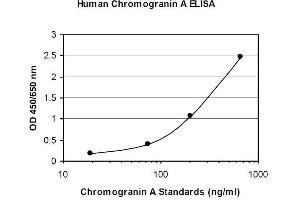 ELISA image for Chromogranin A (CHGA) ELISA Kit (ABIN1305163)