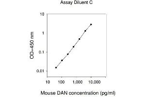 Image no. 1 for Poly A Specific Ribonuclease (PARN) ELISA Kit (ABIN1979541)