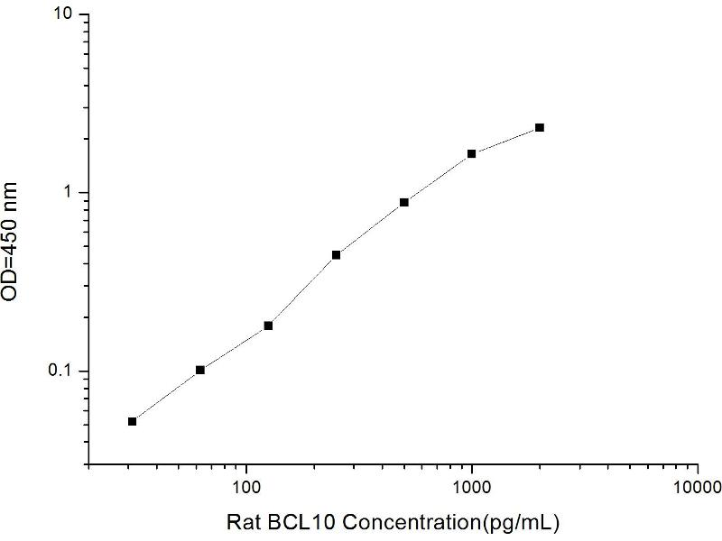 B-Cell CLL/lymphoma 10 (BCL10) ELISA Kit