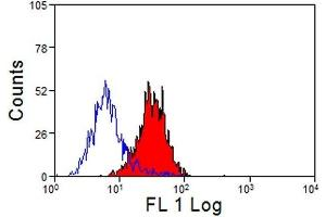 Flow Cytometry (FACS) image for anti-CD14 Molecule (CD14) antibody (ABIN2478494)