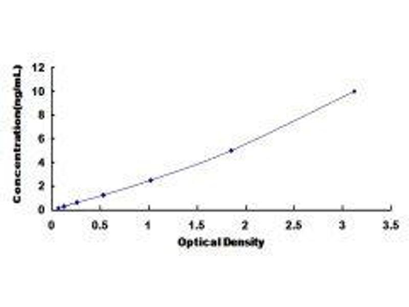 Retinoic Acid Receptor, alpha (RARA) ELISA Kit
