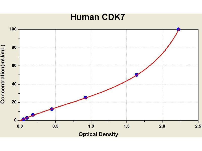 Cyclin-Dependent Kinase 7 (CDK7) ELISA Kit
