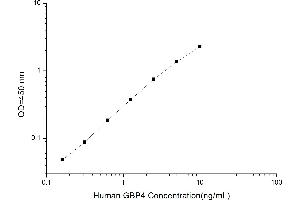 Image no. 1 for Guanylate Binding Protein 4 (GBP4) ELISA Kit (ABIN1115322)