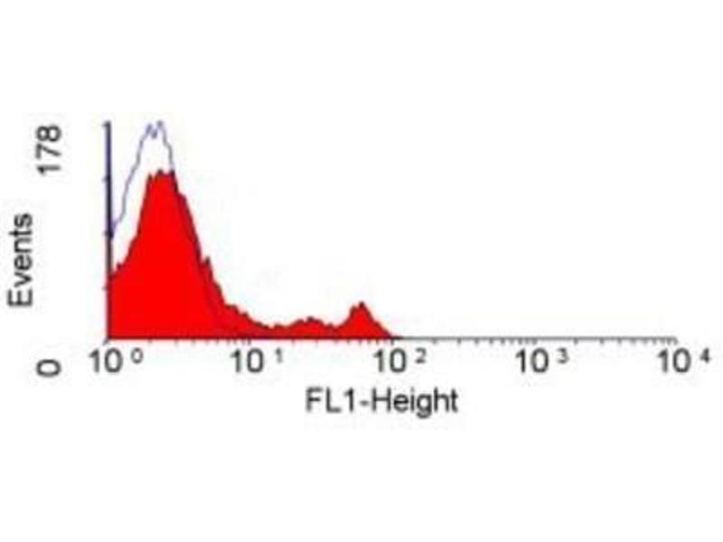 Flow Cytometry (FACS) image for anti-CD4 antibody (CD4 Molecule) (ABIN5075610)