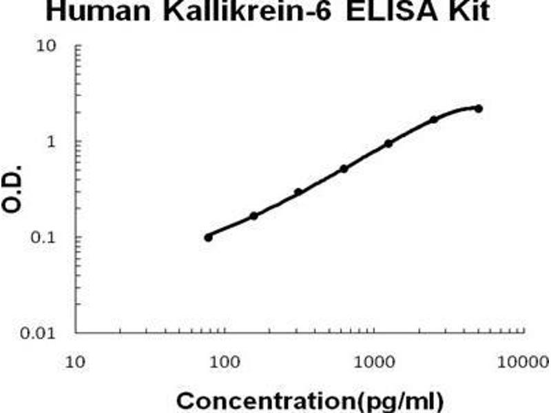 Kallikrein 6 (KLK6) ELISA Kit