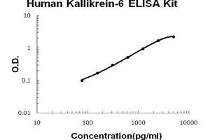 Image no. 1 for Kallikrein 6 (KLK6) ELISA Kit (ABIN1889322)