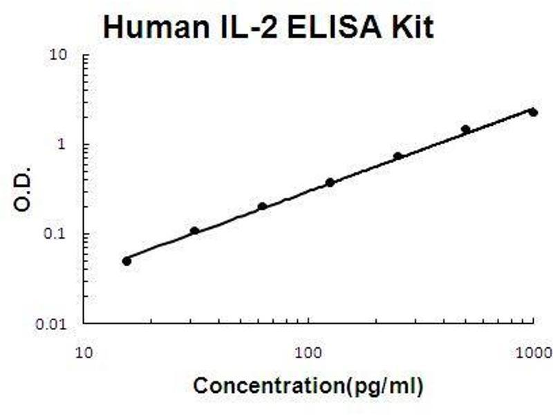 Interleukin 2 (IL2) ELISA Kit