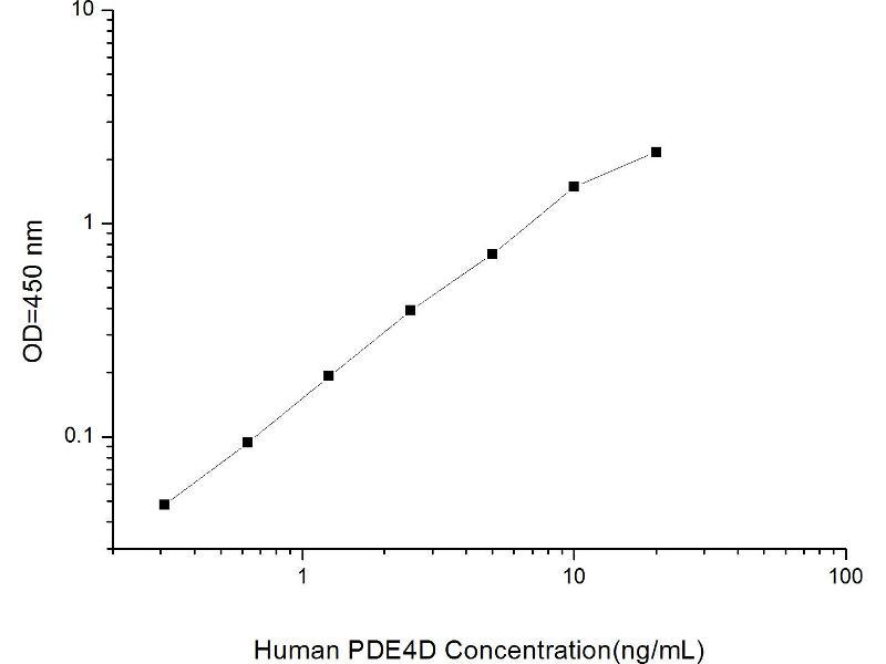 phosphodiesterase 4D, cAMP-Specific (PDE4D) ELISA Kit (2)