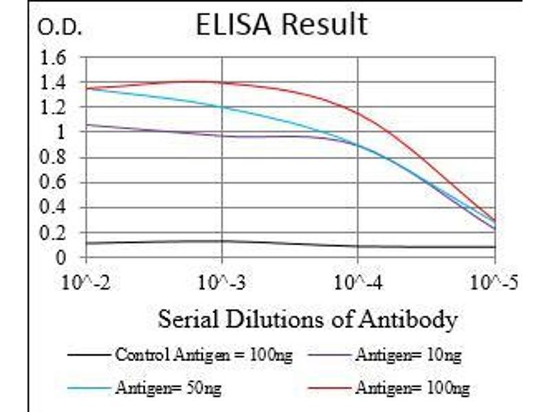 ELISA image for anti-Pyruvate Dehydrogenase Kinase, Isozyme 2 (PDK2) (AA 178-404) antibody (ABIN5542665)