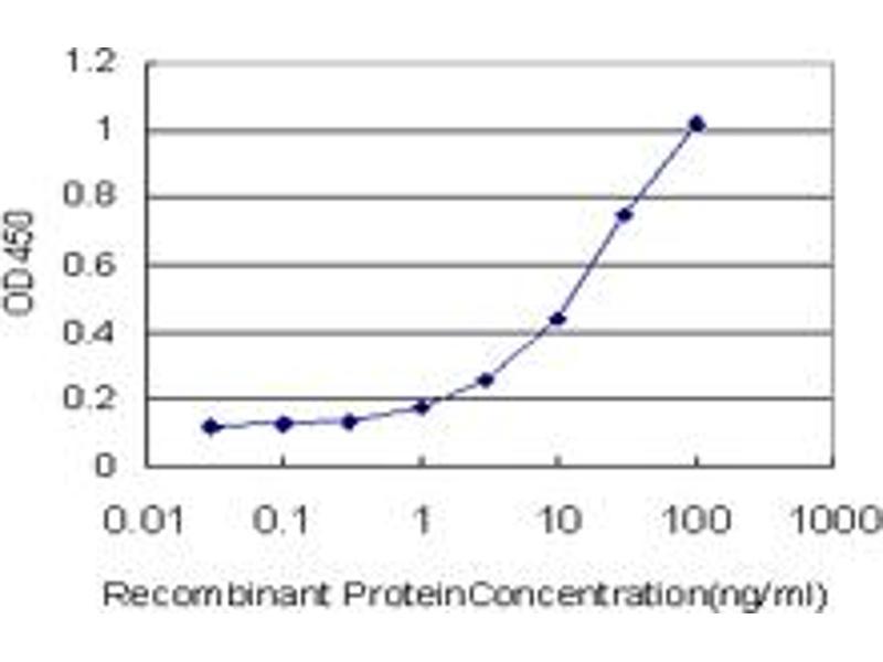 ELISA image for anti-Adenylate Cyclase 2 (Brain) (ADCY2) (AA 977-1086) antibody (ABIN513117)