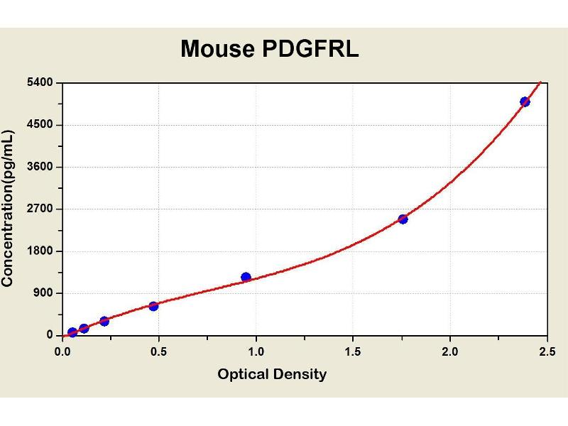 Platelet-Derived Growth Factor Receptor-Like (PDGFRL) ELISA Kit