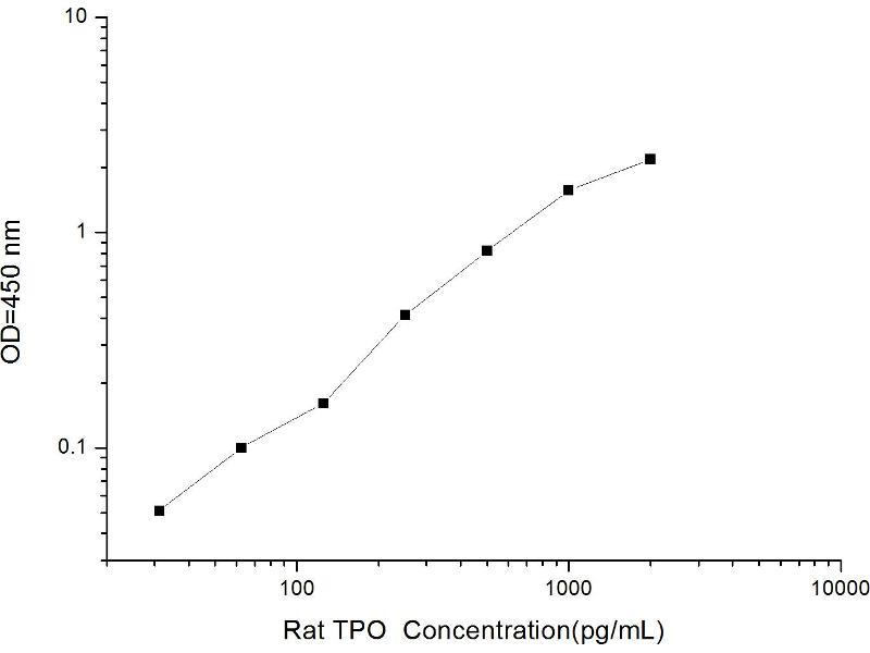 Thrombopoietin (THPO) ELISA Kit (2)