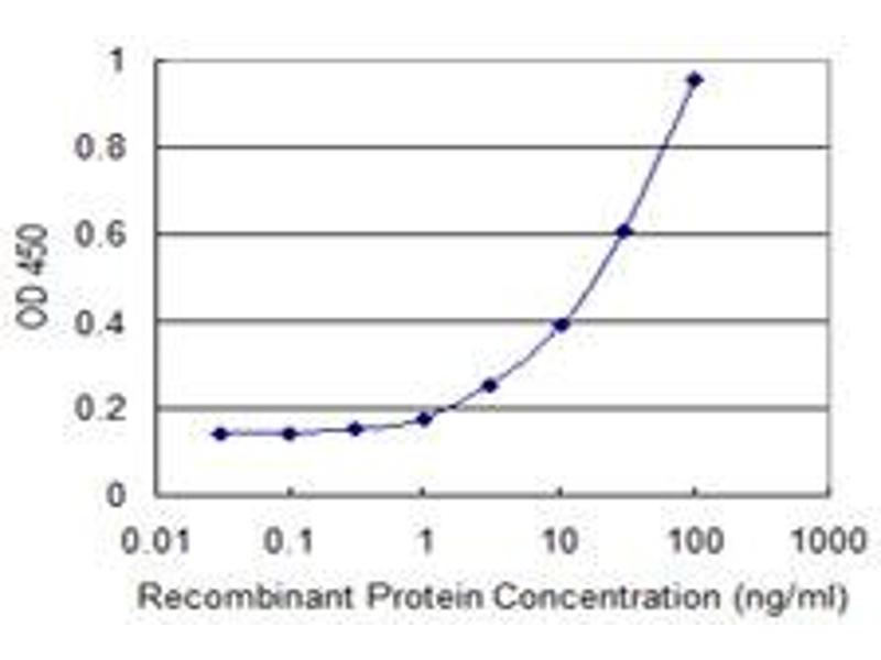 ELISA image for anti-Protein Phosphatase 2A 48 KDa Regulatory Subunit (PPP2R3B) (AA 1-225) antibody (ABIN525999)