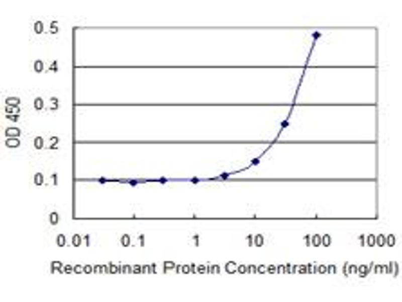 ELISA image for anti-EPH Receptor B2 antibody (EPHB2) (AA 226-325) (ABIN515343)