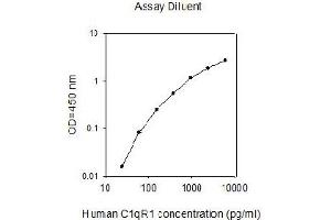 Image no. 1 for CD93 Molecule (CD93) ELISA Kit (ABIN2702876)