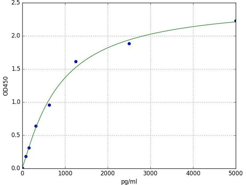 Suppressor of Cytokine Signaling 2 (SOCS2) ELISA Kit