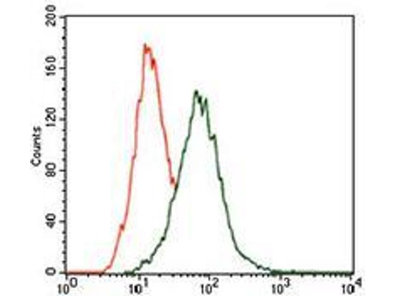 Flow Cytometry (FACS) image for anti-Mitogen-Activated Protein Kinase 14 (MAPK14) (AA 299-360) antibody (ABIN1724830)