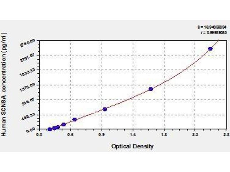Sodium Channel, Voltage-Gated, Type VIII, alpha (SCN8A) ELISA Kit