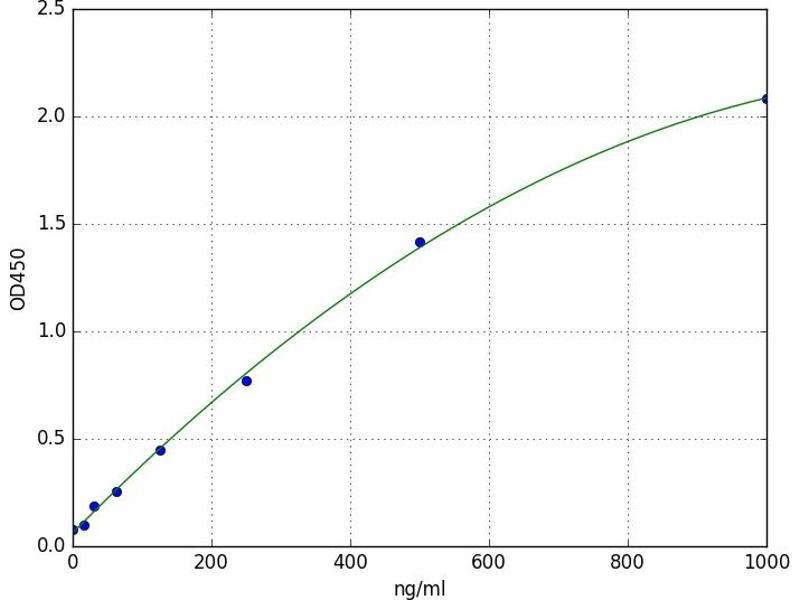 Interferon, alpha 14 (IFNa14) ELISA Kit