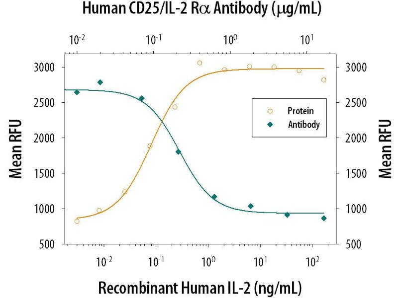 Neutralization (Neut) image for anti-CD25 antibody (Interleukin 2 Receptor, alpha) (AA 22-213) (ABIN4899652)