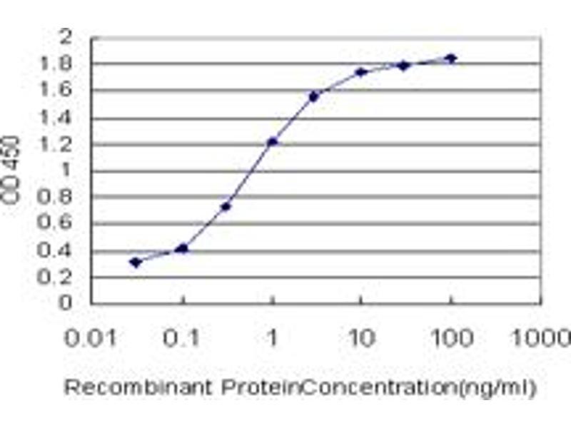 ELISA image for anti-KAT2B antibody (K(lysine) Acetyltransferase 2B) (AA 353-452) (ABIN522306)
