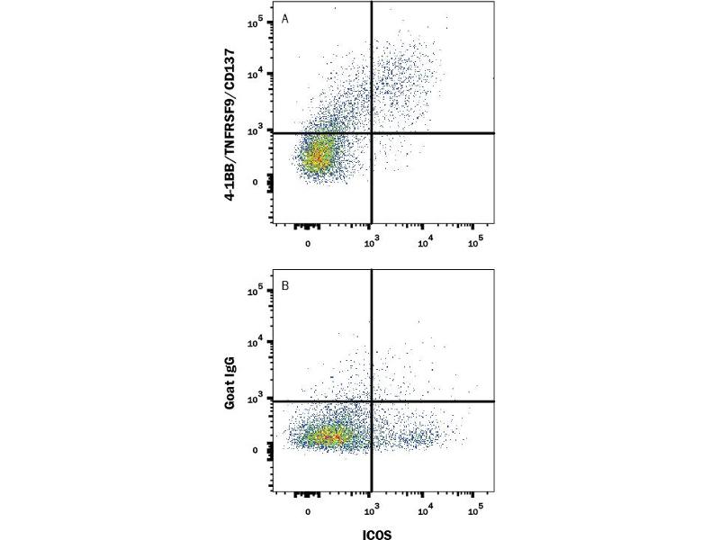 Flow Cytometry (FACS) image for anti-Tumor Necrosis Factor Receptor Superfamily, Member 9 (TNFRSF9) (AA 24-187) antibody (ABIN5012832)