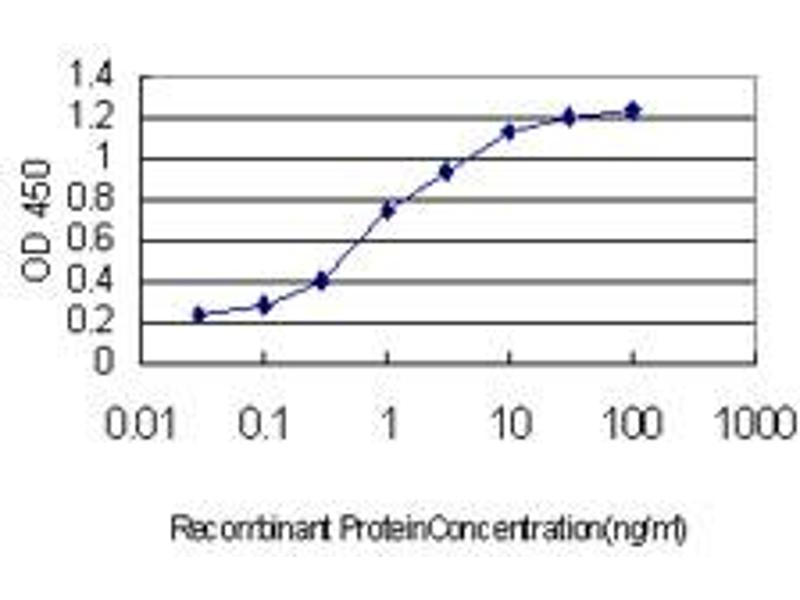 ELISA image for anti-AKT antibody (V-Akt Murine Thymoma Viral Oncogene Homolog 1) (AA 381-480) (ABIN559827)