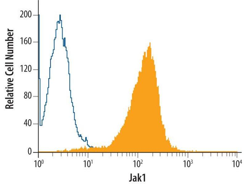 Flow Cytometry (FACS) image for anti-JAK1 antibody (Janus Kinase 1) (AA 32-286) (ABIN4900202)