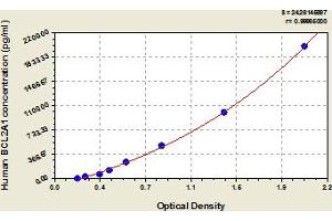 Image no. 1 for BCL2-Related Protein A1 (BCL2A1) ELISA Kit (ABIN6975492)