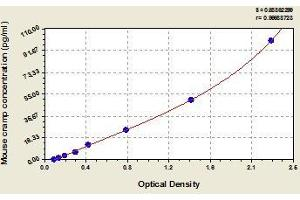 Image no. 1 for Cathelicidin Antimicrobial Peptide (CAMP) ELISA Kit (ABIN578638)
