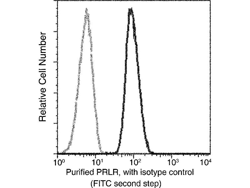 Flow Cytometry (FACS) image for anti-Prolactin Receptor antibody (PRLR) (AA 1-234) (ABIN1996249)