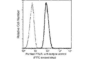 Flow Cytometry (FACS) image for anti-Prolactin Receptor (PRLR) (AA 1-234) antibody (ABIN1996249)