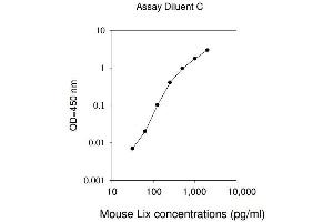 Image no. 1 for Chemokine (C-X-C Motif) Ligand 5 (CXCL5) ELISA Kit (ABIN625157)