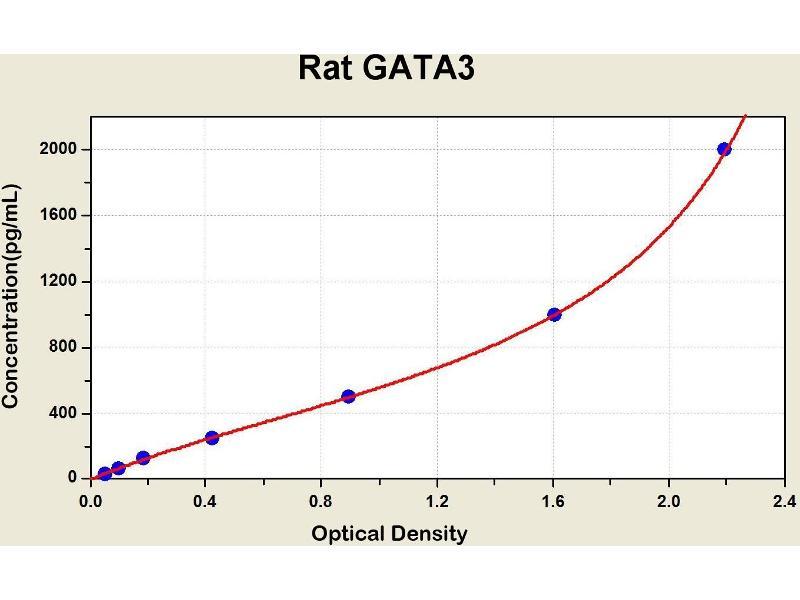 GATA Binding Protein 3 (GATA3) ELISA Kit