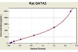 Image no. 1 for GATA Binding Protein 3 (GATA3) ELISA Kit (ABIN1115071)
