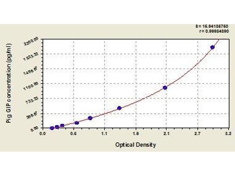 Gastric Inhibitory Polypeptide (GIP) ELISA Kit