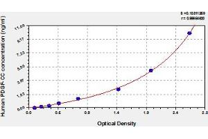 Image no. 1 for Platelet-Derived Growth Factor CC (PDGFCC) ELISA Kit (ABIN6973433)