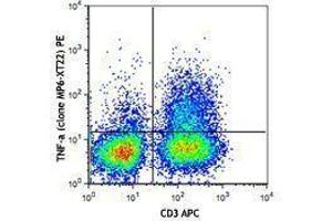 Flow Cytometry (FACS) image for anti-Tumor Necrosis Factor antibody (TNF)  (PE) (ABIN2663942)