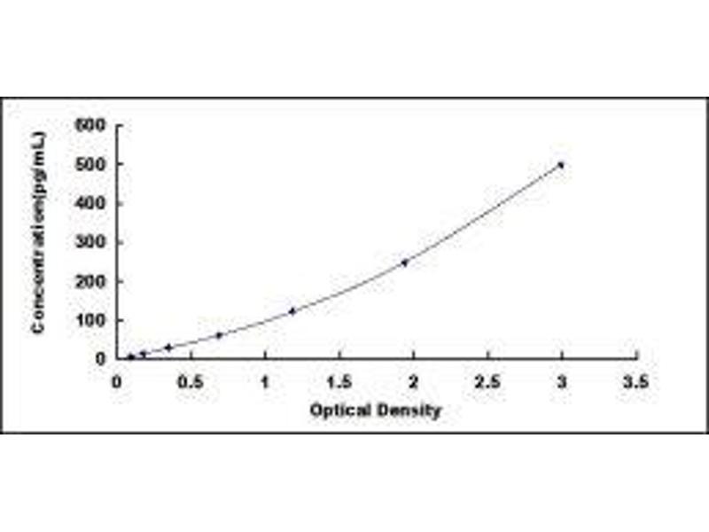 Adenylate Cyclase Activating Polypeptide 1 (Pituitary) (ADCYAP1) ELISA Kit