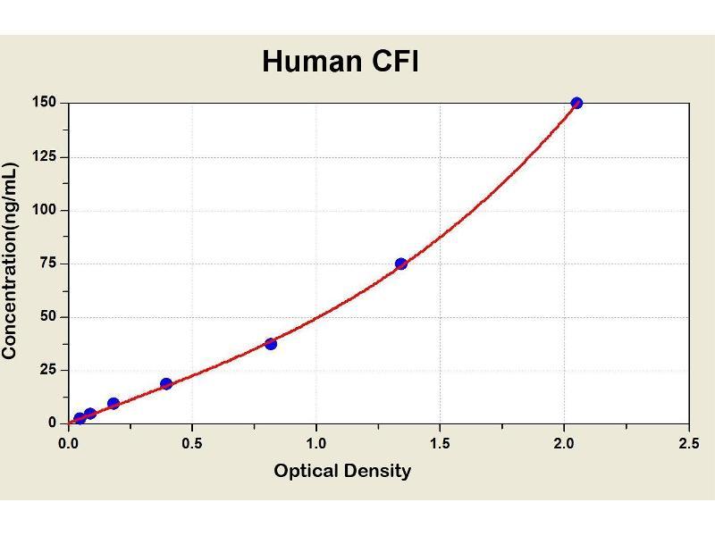 Complement Factor I (CFI) ELISA Kit