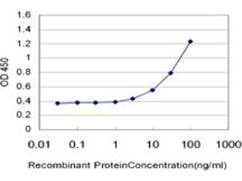 ELISA image for anti-Exocyst Complex Component 3 (EXOC3) (AA 646-745) antibody (ABIN524747)