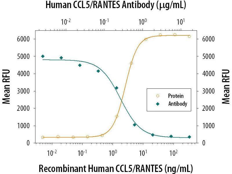 Neutralization (Neut) image for anti-Chemokine (C-C Motif) Ligand 5 (CCL5) antibody (ABIN4900684)