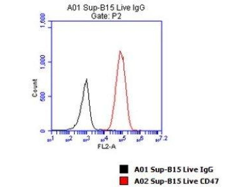 Flow Cytometry (FACS) image for anti-CD47 (CD47) antibody (ABIN4261428)